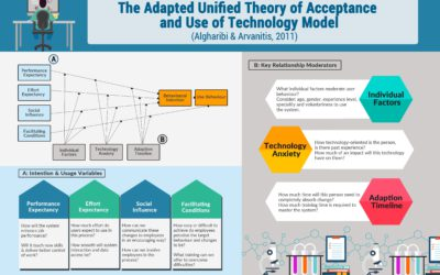 Steps to Encourage Technological Acceptance